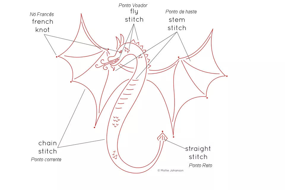bordando o dragao pontos - Como bordar um dragão